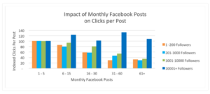impact-of-monthly-fb-posts